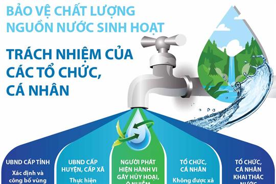 Bảo vệ chất lượng nguồn nước sinh hoạt: Trách nhiệm của các tổ chức, cá nhân