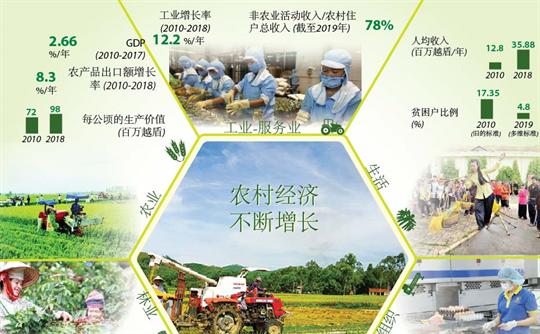 越南农村经济不断增长