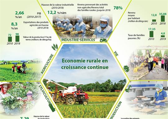 Economie rurale en croissance continue