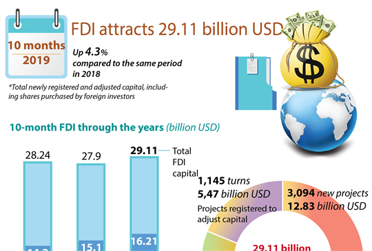 FDI attracts 29.11 billion USD