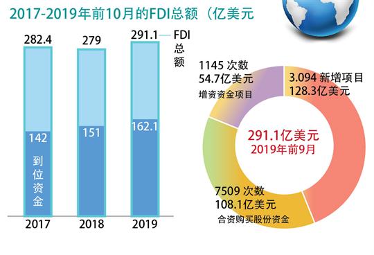 越南吸引FDI资金*291.1亿美元