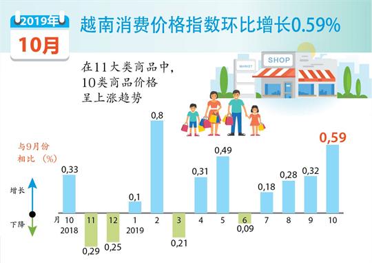 越南消费价格指数环比增长0.59%