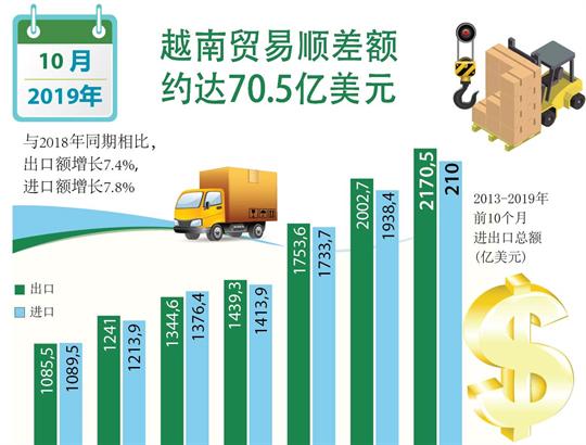 2019年前10月越南贸易顺差额约达70.5亿美元