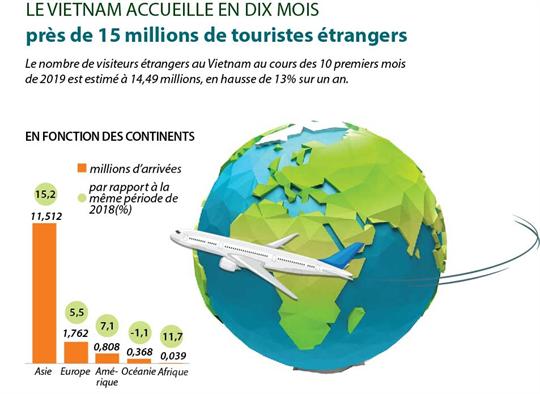 Arrivées de touristes étrangers au Vietnam en 10 premiers mois de 2019