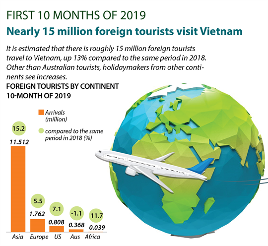 15 million foreign tourists visits Vietnam during 10 months of 2019
