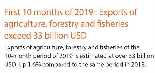 Exports of agriculture, forestry and fisheries exceed 33 billion USD