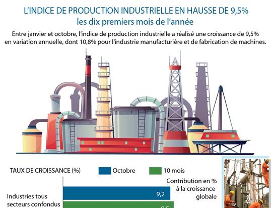L'indice de prduction industrielle en hausse de 9,5% les dix premiers mois de l'année