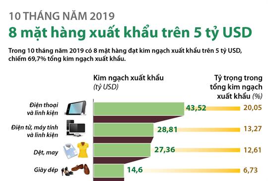 10 tháng năm 2019: 8 mặt hàng xuất khẩu trên 5 tỷ USD