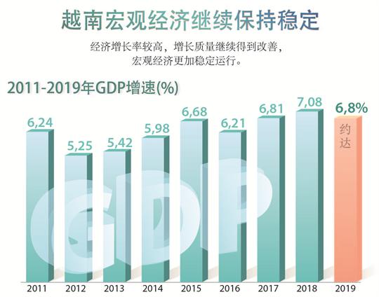 越南宏观经济继续保持稳定