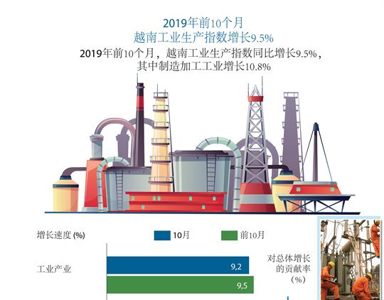2019年前10个月越南工业生产指数增长9.5%