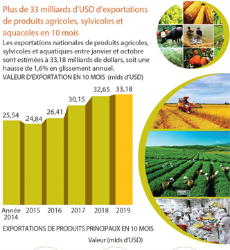Plus de 33 milliards d'USD d'exportations de produits agricoles, sylvicoles et  aquacoles en 10 mois