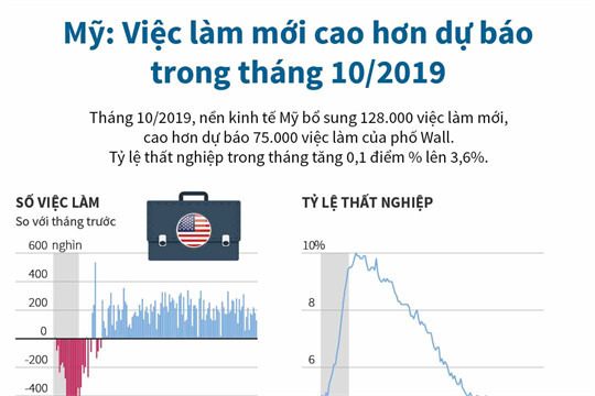 Mỹ: Việc làm mới cao hơn dự báo trong tháng 10/2019
