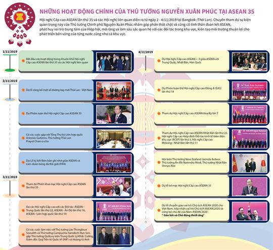 Những hoạt động chính của Thủ tướng Nguyễn Xuân Phúc tại ASEAN 35