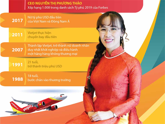 CEO ngành hàng không năm 2019 khu vực châu Á-Thái Bình Dương - Nguyễn Thị Phương Thảo