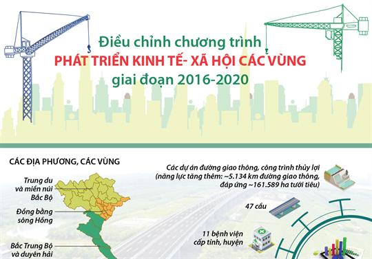 Điều chỉnh chương trình phát triển kinh tế- xã hội các vùng giai đoạn 2016-2020