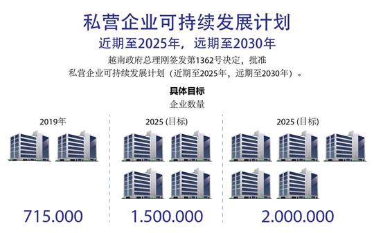 私营企业可持续发展计划(近期至2025年,远期至2030年)