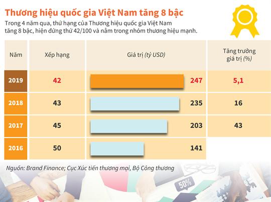 Thương hiệu quốc gia Việt Nam tăng 8 bậc