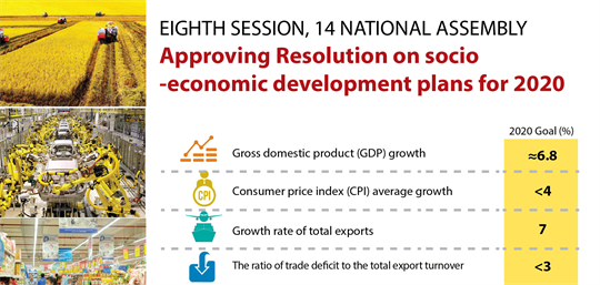 Approving Resolution on socio-economic development plans for 2020
