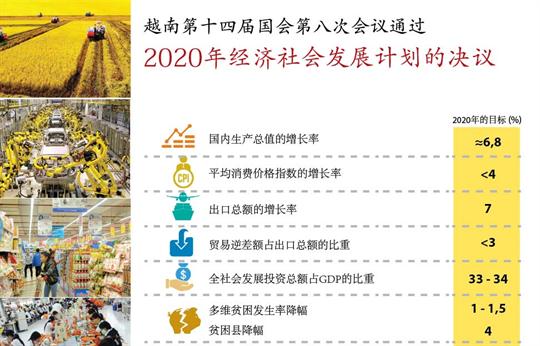 越南第十四届国会第八次会议通过2020年经济社会发展计划的决议