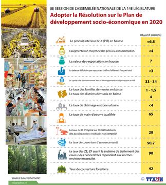 L'Assemblée nationale adopte la Résolution sur le Plan de développement socio-économique en 2020
