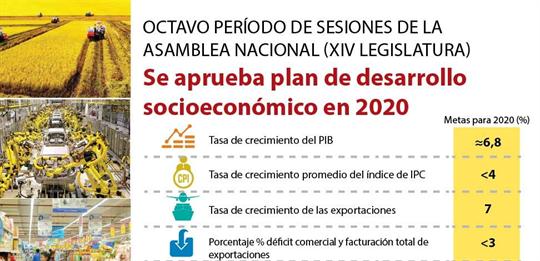 Aprueba Asamblea Nacional plan de desarrollo socioeconómico en 2020