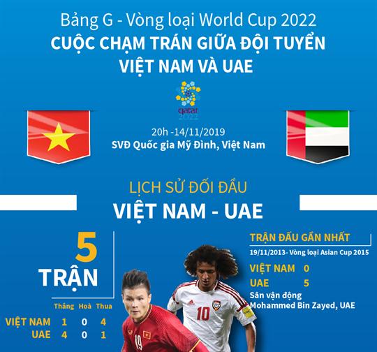Bảng G - Vòng loại World Cup 2022: Cuộc chạm trán giữa đội tuyển Việt Nam và UAE