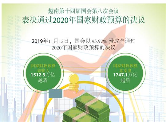 会议通过关于2020年国家财政预算的决议
