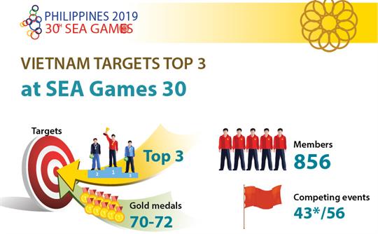 Vietnam targets top 3 at 30th SEA Games