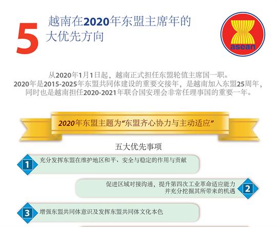 越南在2020年东盟主席年的五 大优先方向