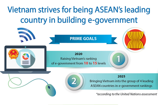 Vietnam strives for being ASEAN's leading country in e-government