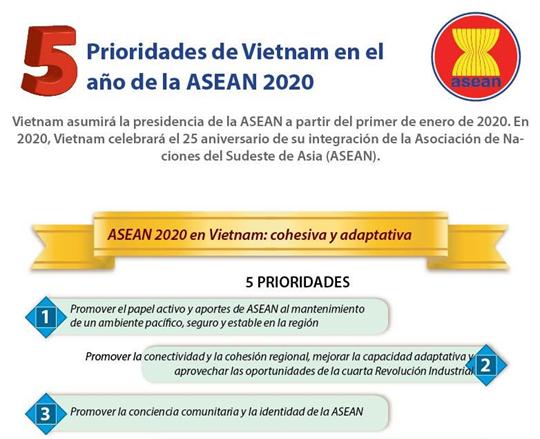 Prioridades de Vietnam en el año de la ASEAN 2020