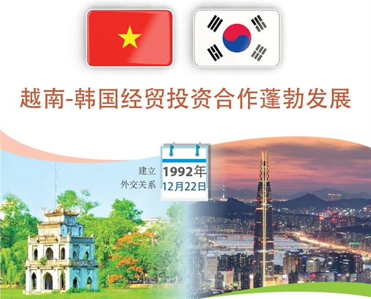 越南-韩国经贸投资合作蓬勃发展