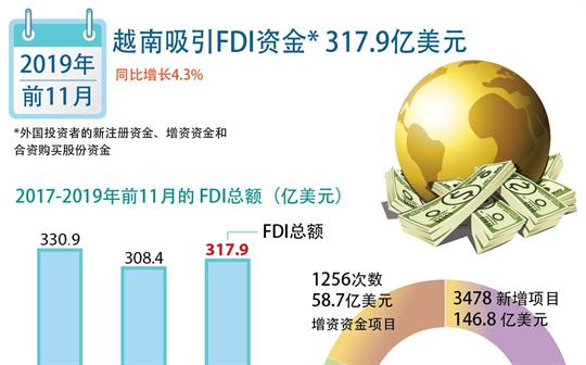 越南吸引FDI资金317.9亿美元