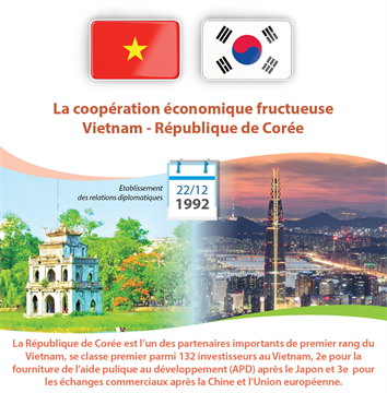 La coopération économique fructueuse Vietnam - République de Corée