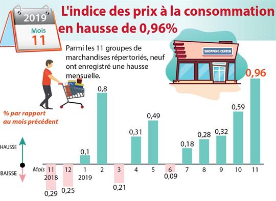 Novembre: l'indice des prix à la consommation en hausse de 0,96%