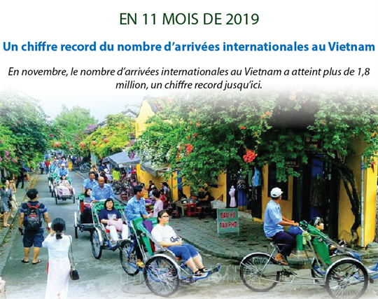 Le Vietnam accueille un nombre record de visiteurs étrangers en novembre