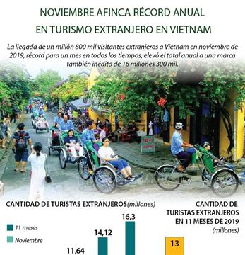 Noviembre afinca récord anual en turismo extranjero en Vietnam