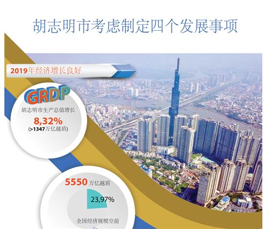 2020年胡志明市考虑制定四个发展事项