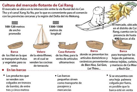 Cultura del mercado flotante de Cai Rang