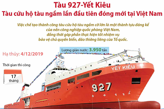 Tàu 927-Yết Kiêu:  Tàu cứu hộ tàu ngầm lần đầu tiên đóng mới tại Việt Nam