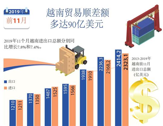 越南贸易顺差额多达90亿美元