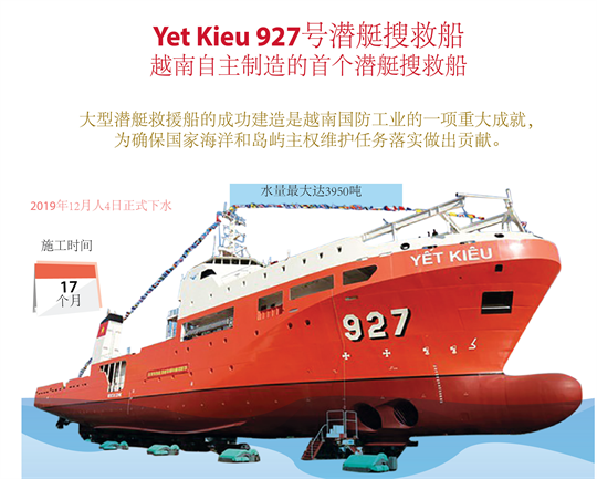 越南首次自主制造的潜艇搜救船成功下水