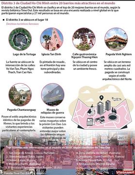 Distrito 3 de Ciudad Ho Chi Minh entre 20 barrios más atractivos en el mundo