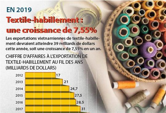 Textile-habillement: une croissance prévue de 7,55% pour 2019