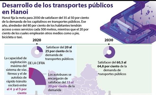 Desarrollo de los transportes públicos en Hanoi