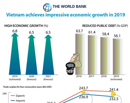 Vietnam achieves impressive economic growth in 2019