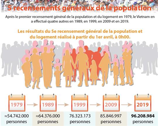 Les cinq recensements généraux de la population