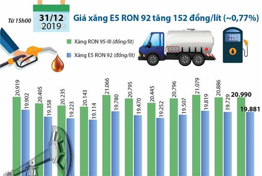 Giá xăng tăng 152 đồng/lít