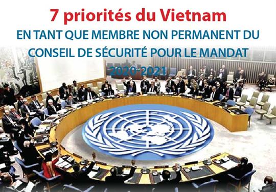 Les sept priorités du Vietnam en tant que membre non permanent du Conseil de sécurité de l'ONU