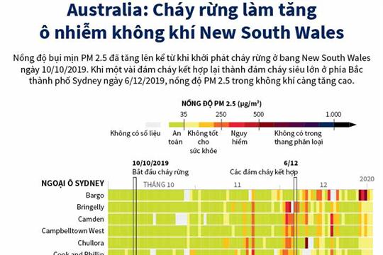 Australia: Cháy rừng làm tăng ô nhiễm không khí New South Wales